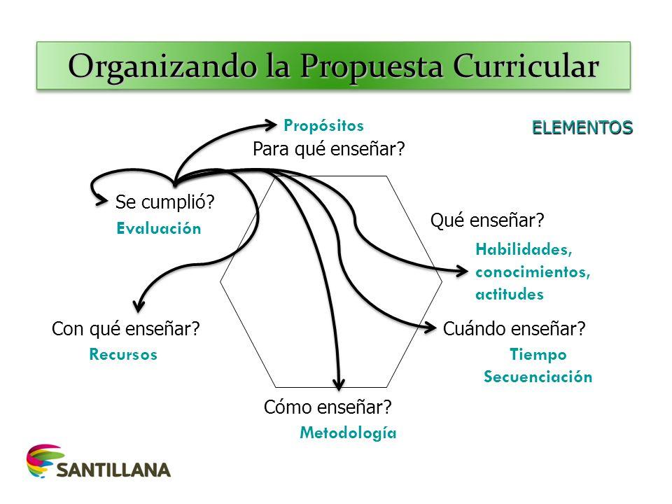 Organizando la Propuesta Curricular Para qué enseñar? Qué enseñar? Cuándo enseñar? Cómo enseñar? Con qué enseñar? Se cumplió? Propósitos Habilidades,