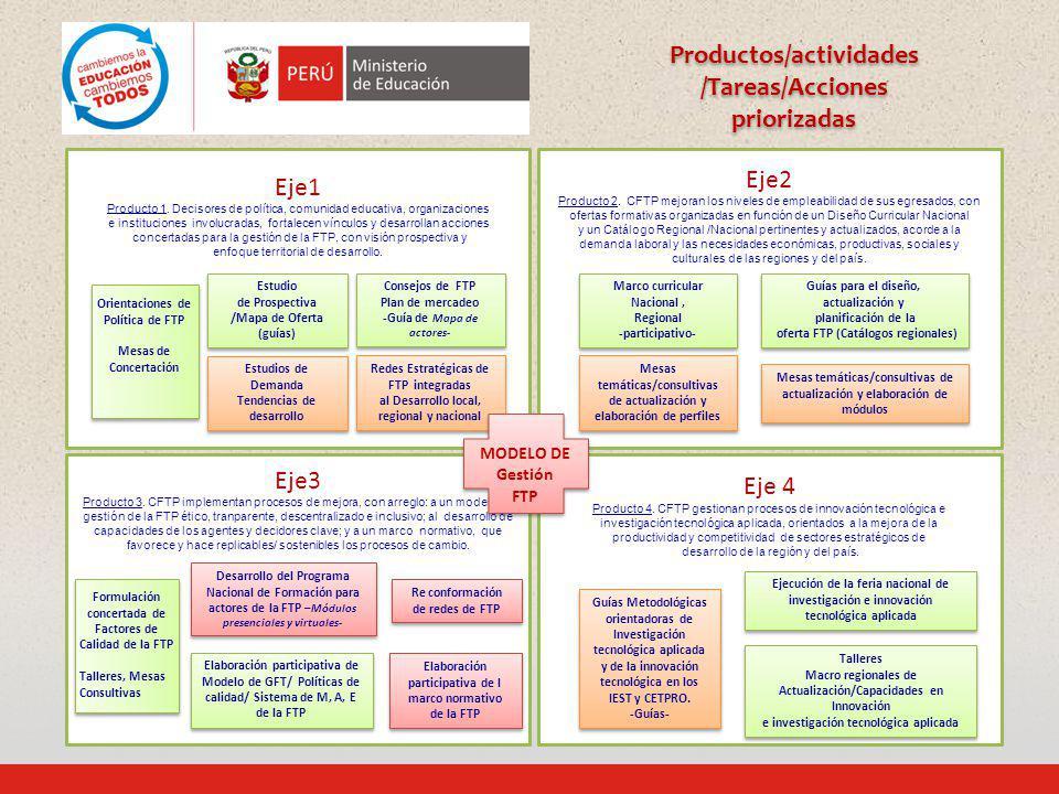 Eje2 Producto 2. CFTP mejoran los niveles de empleabilidad de sus egresados, con ofertas formativas organizadas en función de un Diseño Curricular Nac
