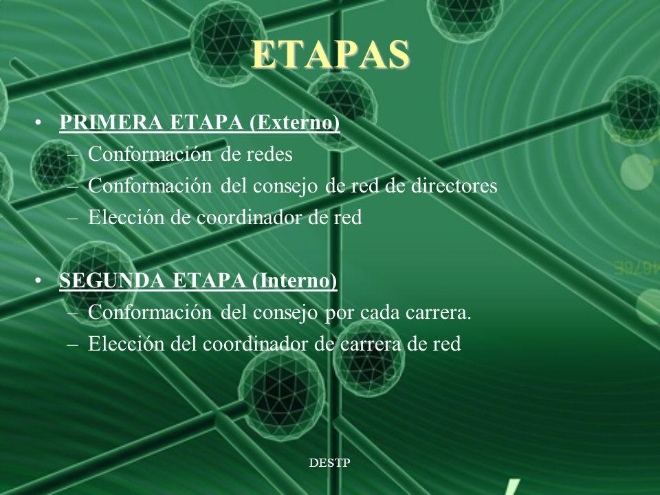 DESTP ETAPAS PRIMERA ETAPA (Externo) –Conformación de redes –Conformación del consejo de red de directores –Elección de coordinador de red SEGUNDA ETA