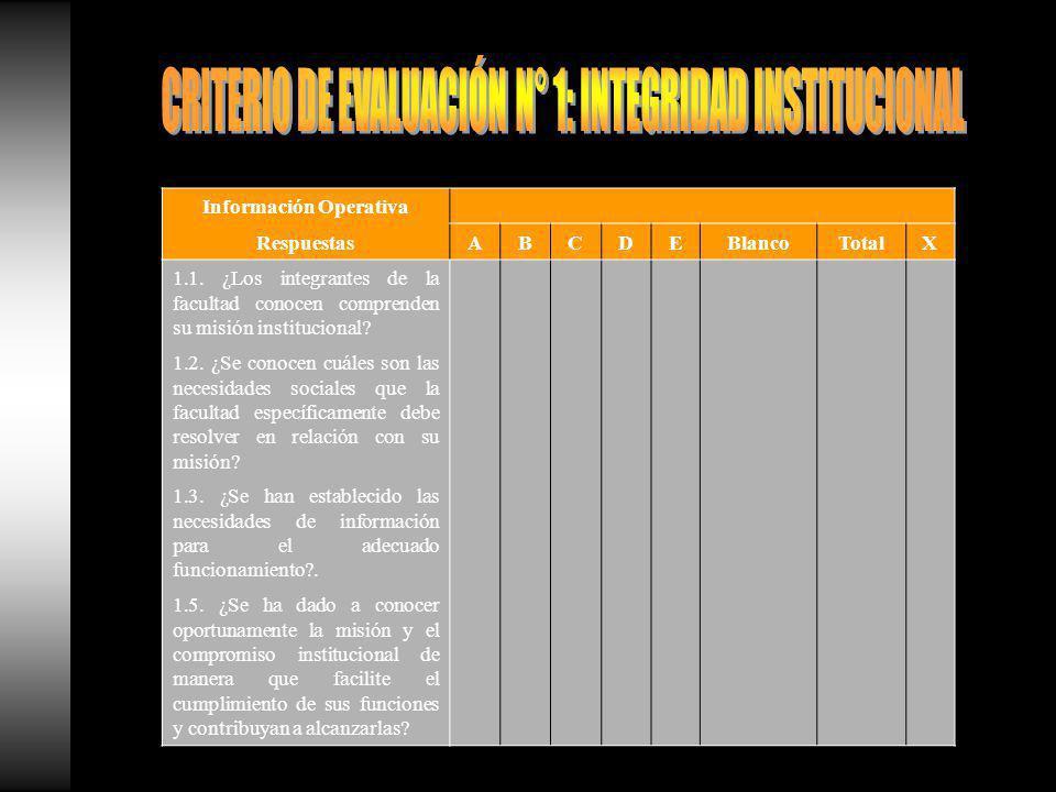 Información Operativa RespuestasABCDEBlancoTotalX 1.1.