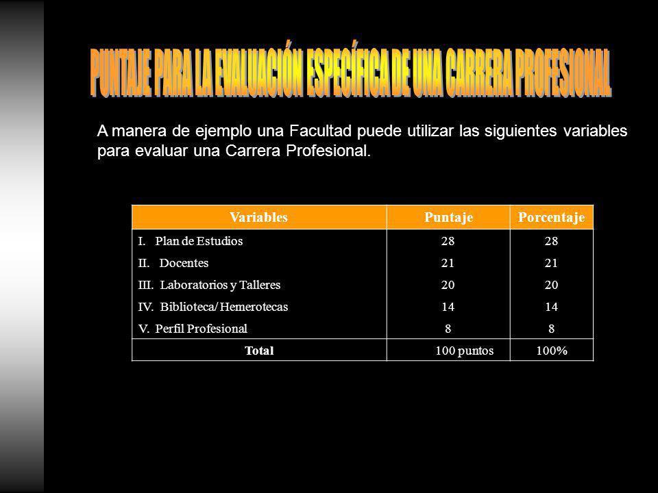 A manera de ejemplo una Facultad puede utilizar las siguientes variables para evaluar una Carrera Profesional.