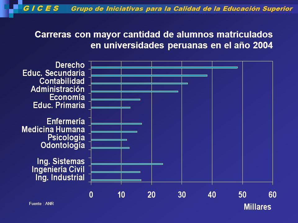 Carreras con mayor cantidad de alumnos matriculados en universidades peruanas en el año 2004 Fuente : ANR G I C E S Grupo de Iniciativas para la Calid