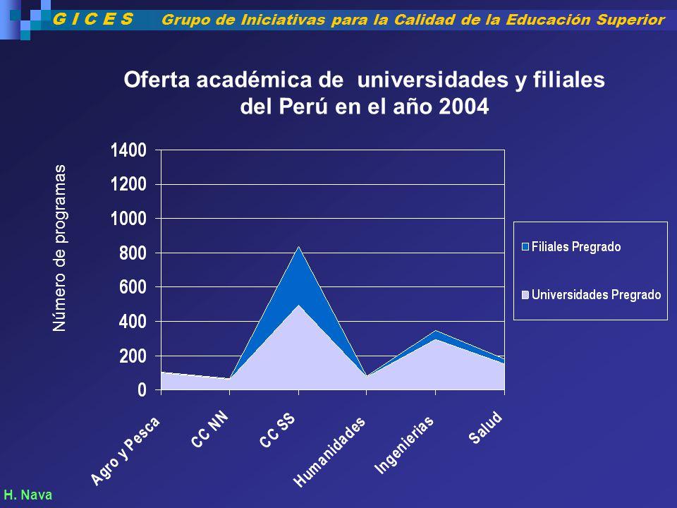 Número de programas H. Nava Oferta académica de universidades y filiales del Perú en el año 2004 G I C E S Grupo de Iniciativas para la Calidad de la