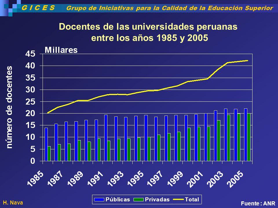 Docentes de las universidades peruanas entre los años 1985 y 2005 Fuente : ANR H. Nava G I C E S Grupo de Iniciativas para la Calidad de la Educación