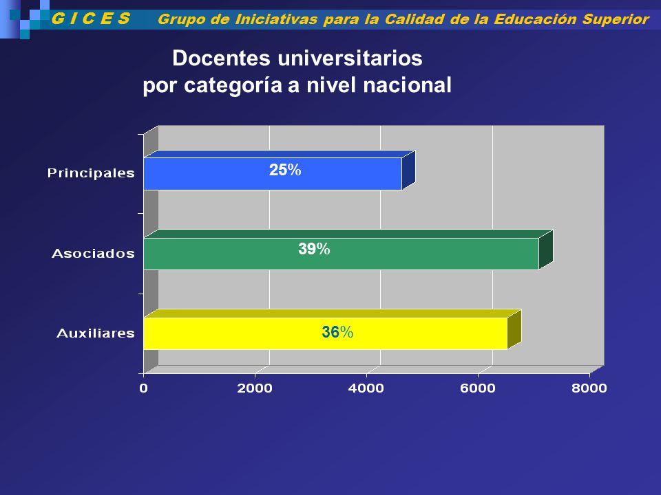 Docentes universitarios por categoría a nivel nacional 25% 39% 36% G I C E S Grupo de Iniciativas para la Calidad de la Educación Superior
