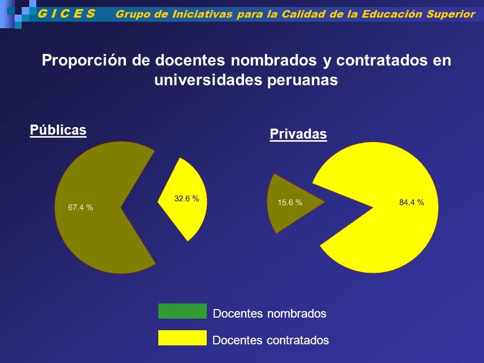 Proporción de docentes nombrados y contratados en universidades peruanas Docentes nombrados Docentes contratados Públicas Privadas G I C E S Grupo de