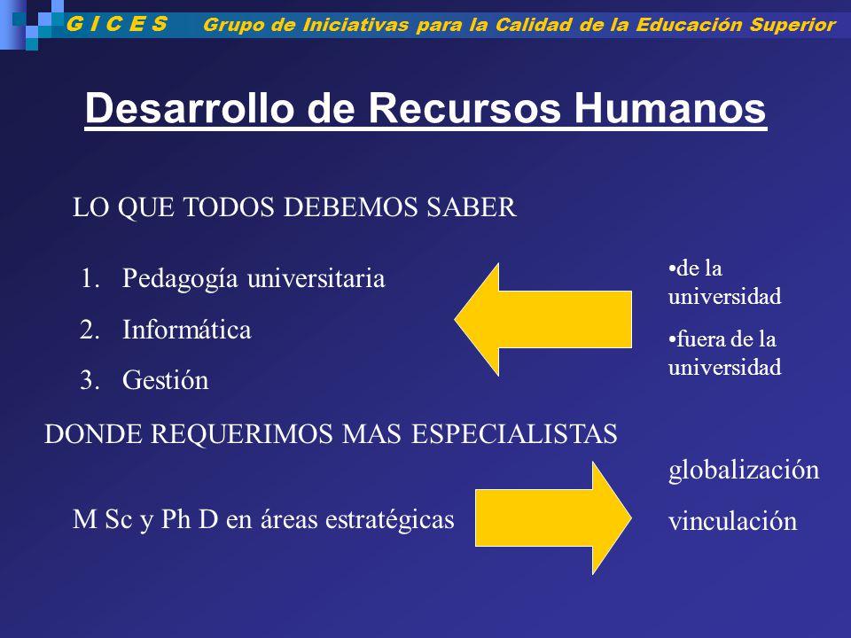 Desarrollo de Recursos Humanos LO QUE TODOS DEBEMOS SABER DONDE REQUERIMOS MAS ESPECIALISTAS 1.Pedagogía universitaria 2.Informática 3.Gestión M Sc y