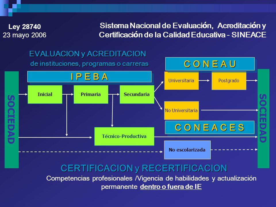 SOCIEDAD InicialPrimariaSecundaria No Universitaria UniversitariaPostgrado Técnico-Productiva No escolarizada EVALUACION y ACREDITACION EVALUACION y A