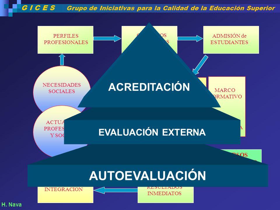 NECESIDADES SOCIALES ACTUACION PROFESIONAL Y SOCIAL PERFILES PROFESIONALES OBJETIVOS EDUCATIVOS ADMISIÓN de ESTUDIANTES RECURSOS HUMANOS RECURSOS MATE