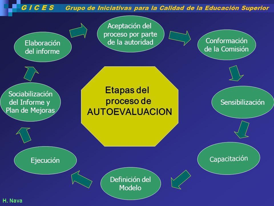 Aceptación del proceso por parte de la autoridad Definición del Modelo Elaboración del informe Sensibilización Capacitación Sociabilización del Inform
