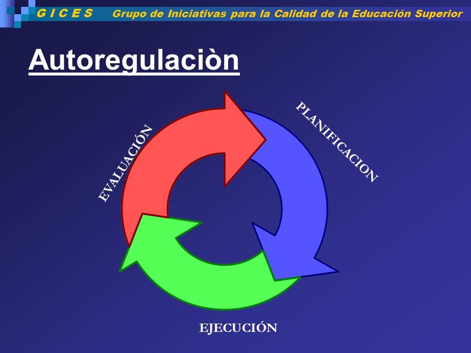 Autoregulaciòn PLANIFICACION EVALUACIÓN EJECUCIÓN G I C E S Grupo de Iniciativas para la Calidad de la Educación Superior