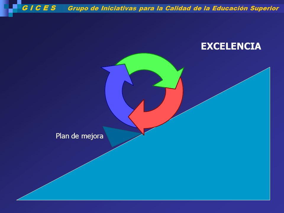 EXCELENCIA Plan de mejora G I C E S Grupo de Iniciativas para la Calidad de la Educación Superior