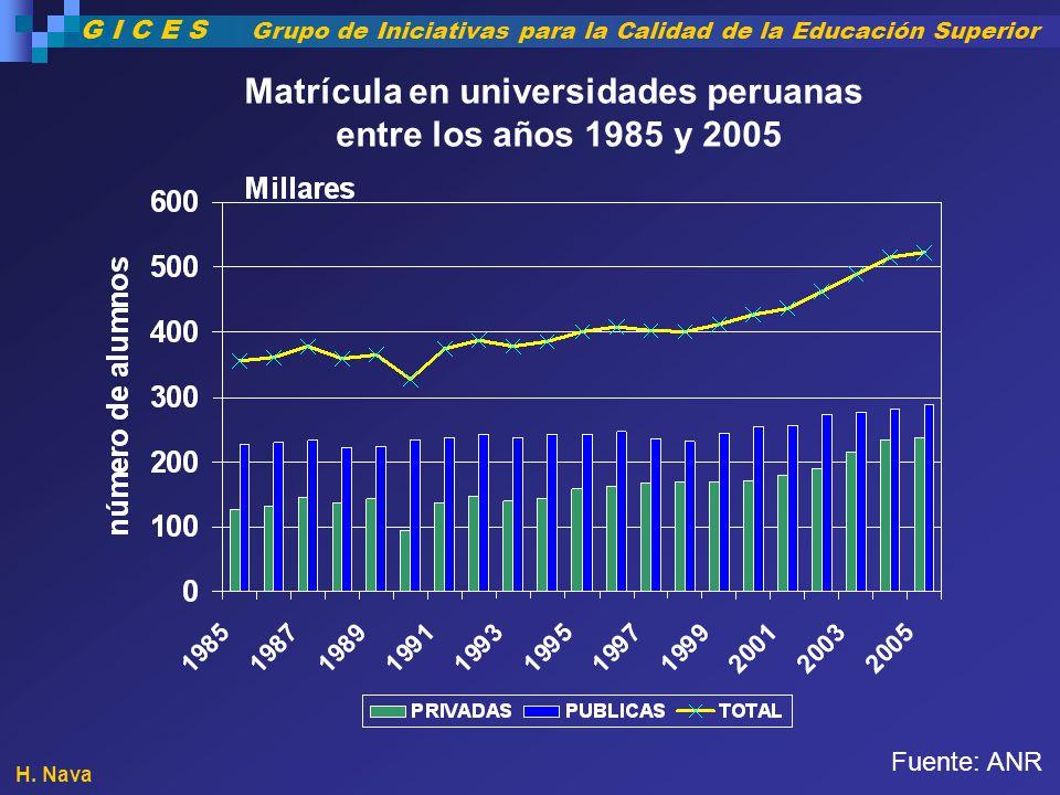 Matrícula en universidades peruanas entre los años 1985 y 2005 Fuente: ANR H. Nava G I C E S Grupo de Iniciativas para la Calidad de la Educación Supe