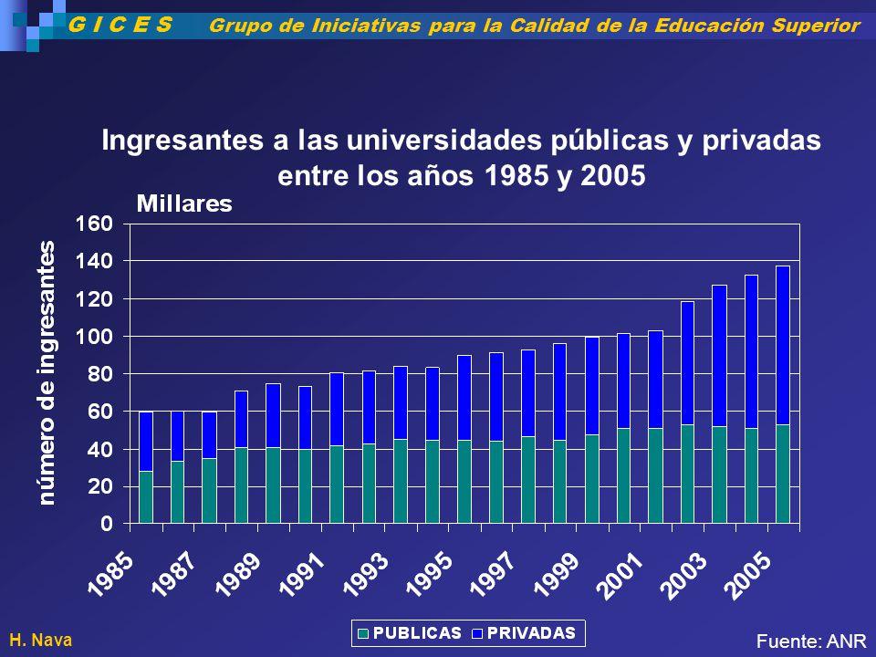 Ingresantes a las universidades públicas y privadas entre los años 1985 y 2005 Fuente: ANR H. Nava G I C E S Grupo de Iniciativas para la Calidad de l