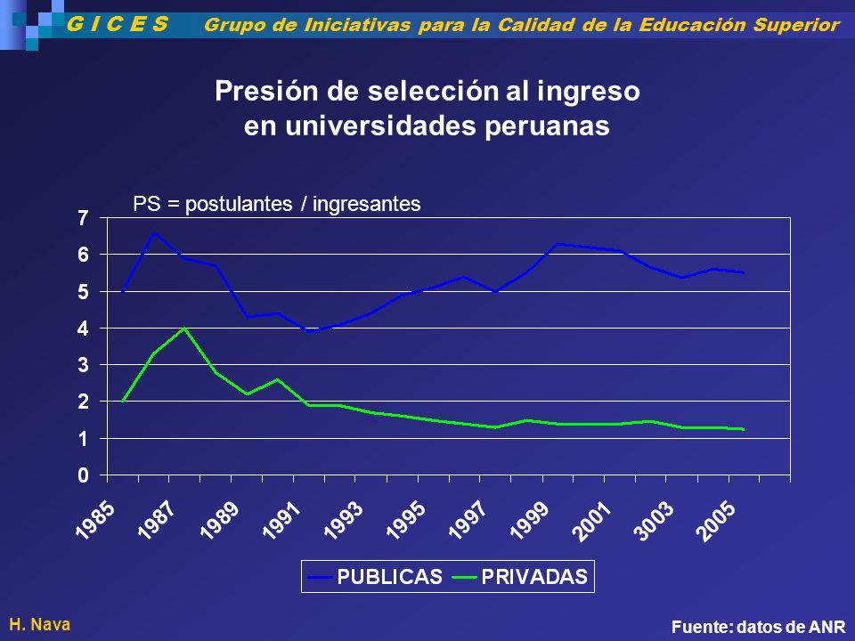 Presión de selección al ingreso en universidades peruanas PS = postulantes / ingresantes Fuente: datos de ANR H. Nava G I C E S Grupo de Iniciativas p
