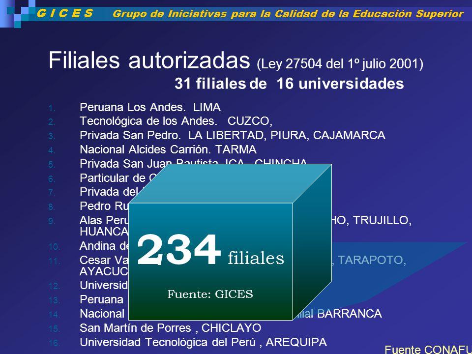 Filiales autorizadas (Ley 27504 del 1º julio 2001) 31 filiales de 16 universidades 1. Peruana Los Andes. LIMA 2. Tecnológica de los Andes. CUZCO, 3. P
