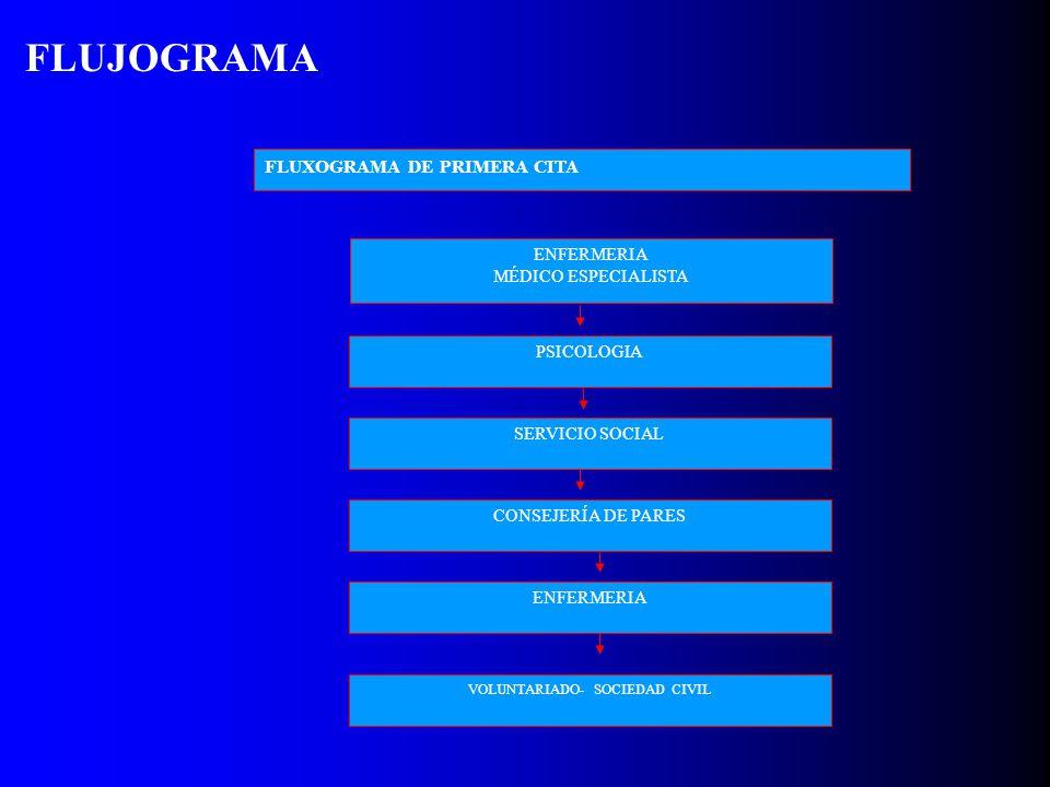 FLUJOGRAMA FLUXOGRAMA DE PRIMERA CITA PSICOLOGIA SERVICIO SOCIAL CONSEJERÍA DE PARES ENFERMERIA VOLUNTARIADO- SOCIEDAD CIVIL ENFERMERIA MÉDICO ESPECIA