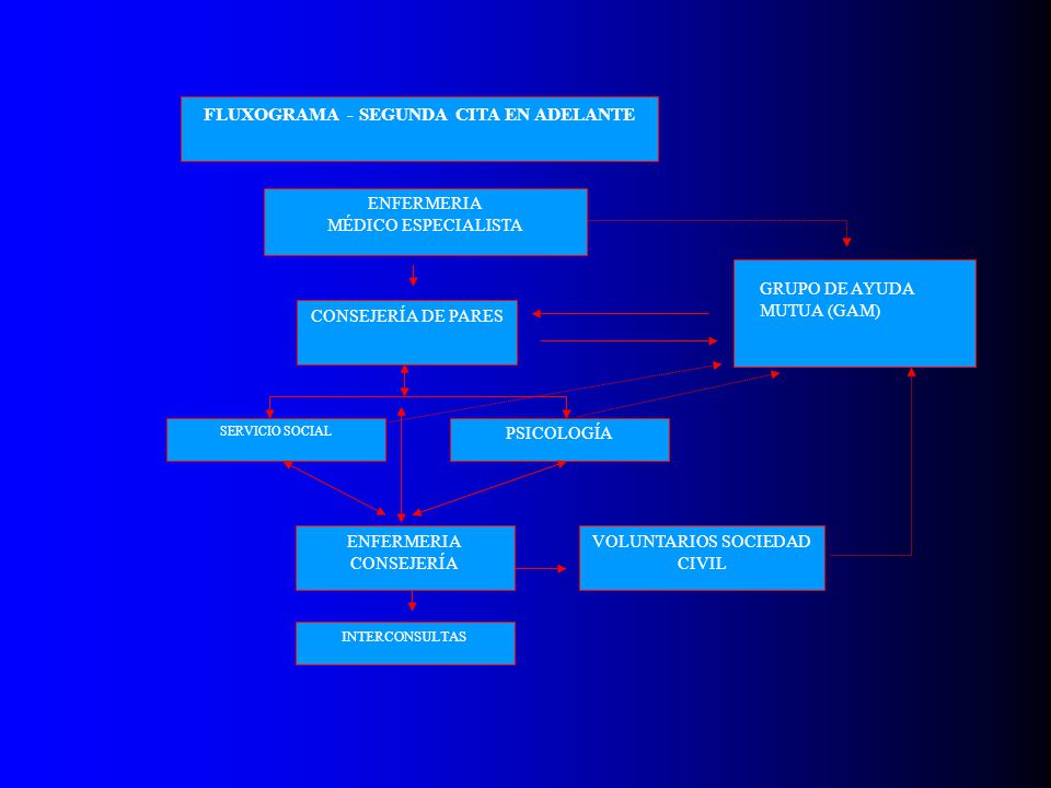 FLUXOGRAMA - SEGUNDA CITA EN ADELANTE ENFERMERIA MÉDICO ESPECIALISTA CONSEJERÍA DE PARES SERVICIO SOCIAL PSICOLOGÍA ENFERMERIA CONSEJERÍA INTERCONSULT