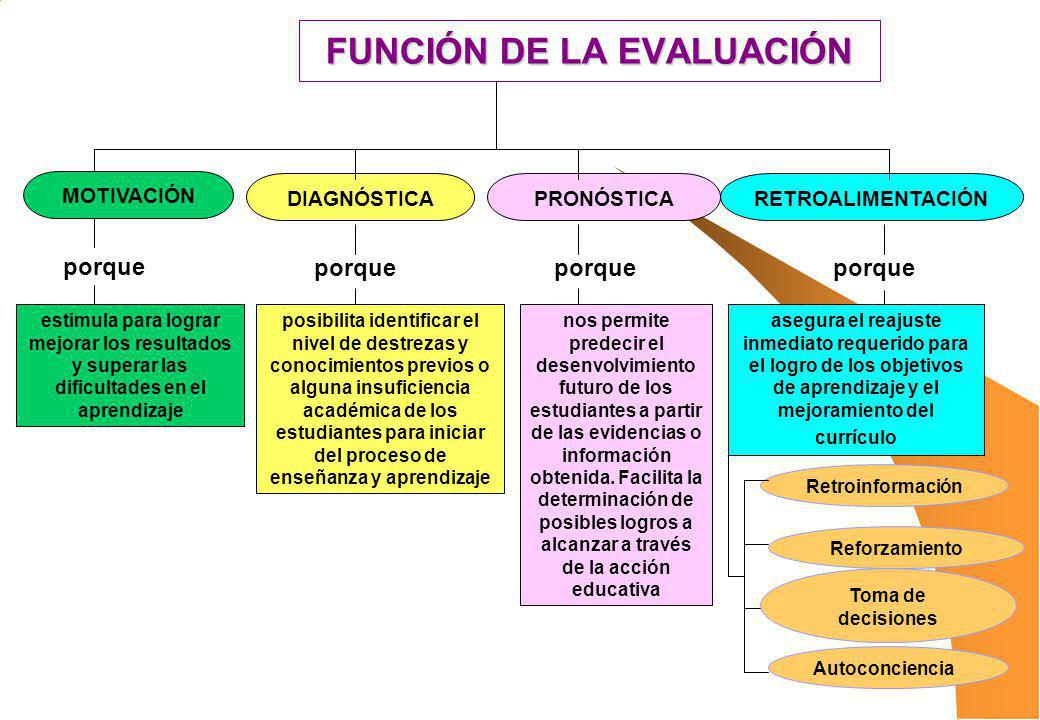 FUNCIÓN DE LA EVALUACIÓN MOTIVACIÓN DIAGNÓSTICAPRONÓSTICARETROALIMENTACIÓN estimula para lograr mejorar los resultados y superar las dificultades en e