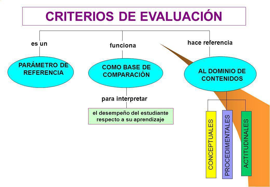 CRITERIOS DE EVALUACIÓN PARÁMETRO DE REFERENCIA COMO BASE DE COMPARACIÓN es un funciona para interpretar el desempeño del estudiante respecto a su apr
