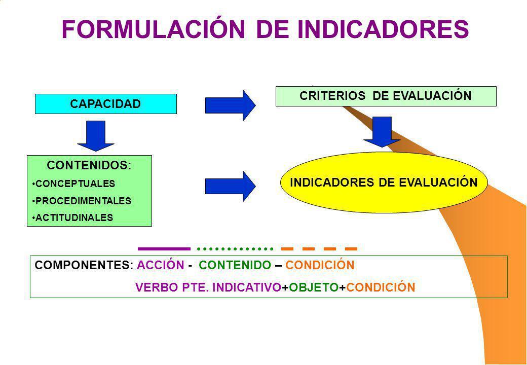 FORMULACIÓN DE INDICADORES CAPACIDAD CRITERIOS DE EVALUACIÓN CONTENIDOS: CONCEPTUALES PROCEDIMENTALES ACTITUDINALES INDICADORES DE EVALUACIÓN COMPONEN