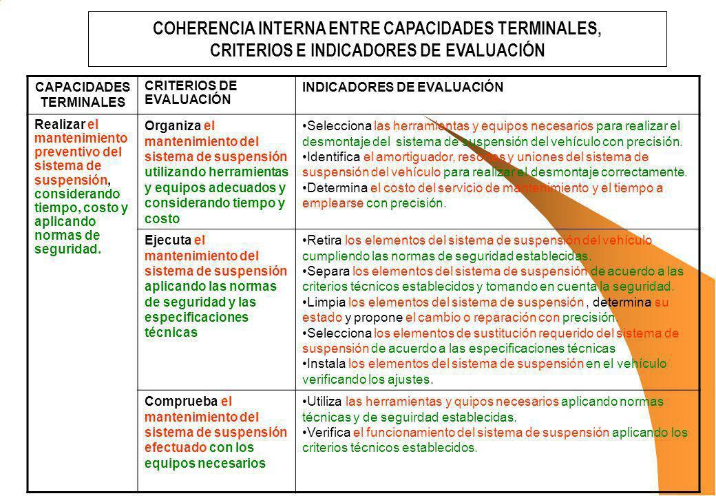 CAPACIDADES TERMINALES CRITERIOS DE EVALUACIÓN INDICADORES DE EVALUACIÓN Realizar el mantenimiento preventivo del sistema de suspensión, considerando