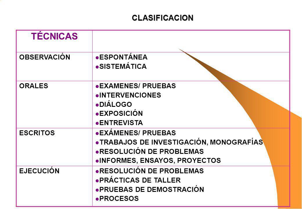TÉCNICAS OBSERVACIÓN ESPONTÁNEA SISTEMÁTICA ORALES EXAMENES/ PRUEBAS INTERVENCIONES DIÁLOGO EXPOSICIÓN ENTREVISTA ESCRITOS EXÁMENES/ PRUEBAS TRABAJOS
