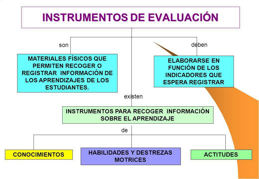 INSTRUMENTOS DE EVALUACIÓN MATERIALES FÍSICOS QUE PERMITEN RECOGER O REGISTRAR INFORMACIÓN DE LOS APRENDIZAJES DE LOS ESTUDIANTES. ELABORARSE EN FUNCI