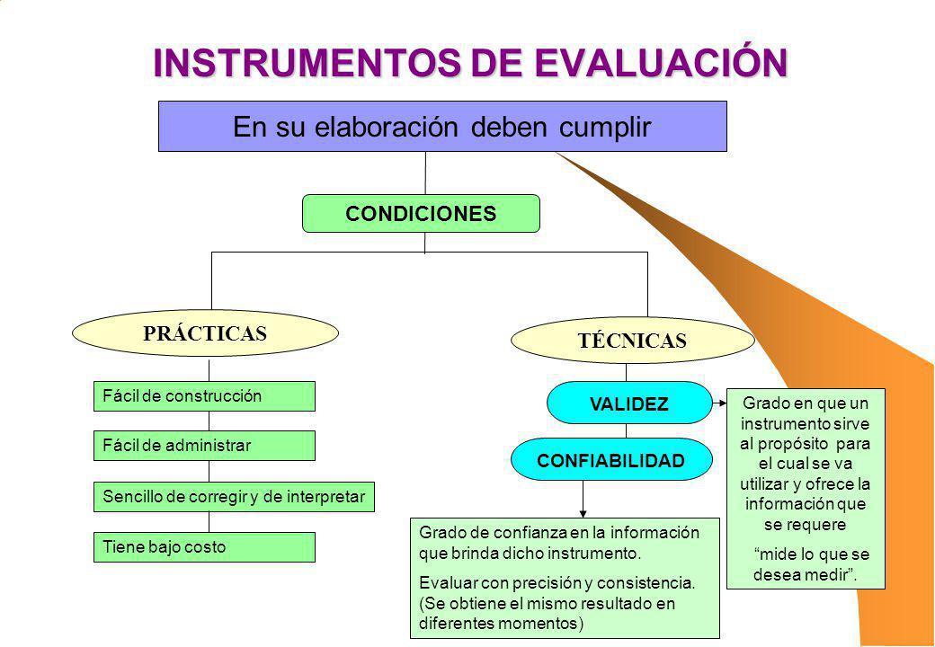INSTRUMENTOS DE EVALUACIÓN PRÁCTICAS TÉCNICAS Fácil de construcción CONDICIONES VALIDEZ CONFIABILIDAD Fácil de administrar Sencillo de corregir y de i