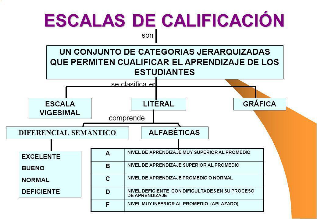 ESCALAS DE CALIFICACIÓN UN CONJUNTO DE CATEGORIAS JERARQUIZADAS QUE PERMITEN CUALIFICAR EL APRENDIZAJE DE LOS ESTUDIANTES ESCALA VIGESIMAL LITERAL DIF