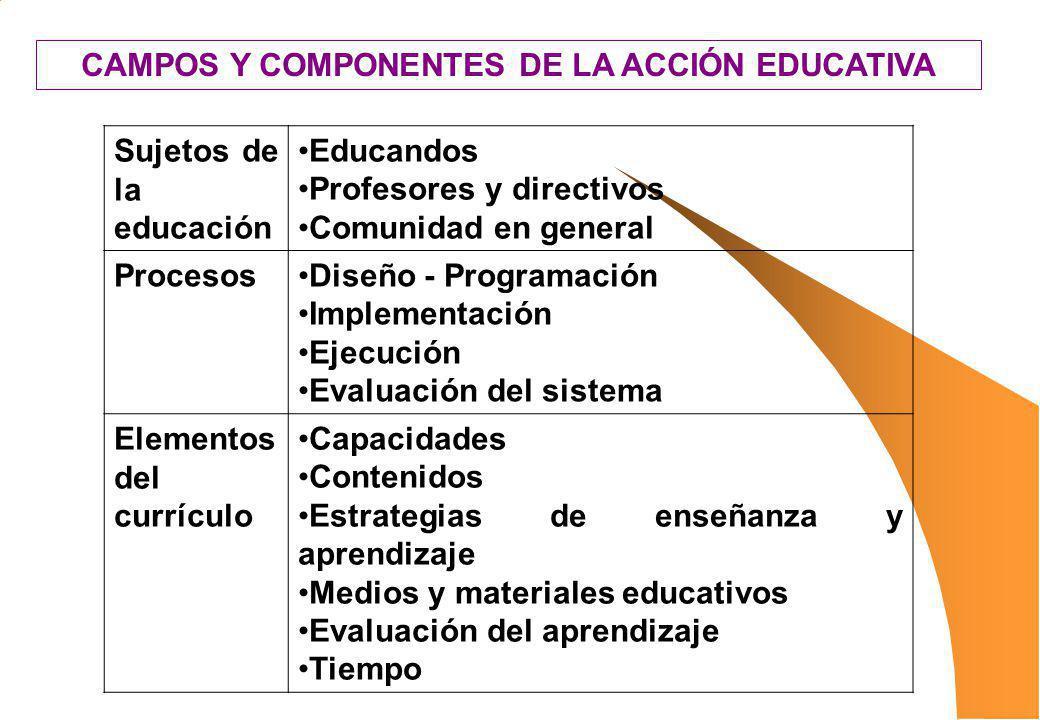CAMPOS Y COMPONENTES DE LA ACCIÓN EDUCATIVA Sujetos de la educación Educandos Profesores y directivos Comunidad en general ProcesosDiseño - Programaci