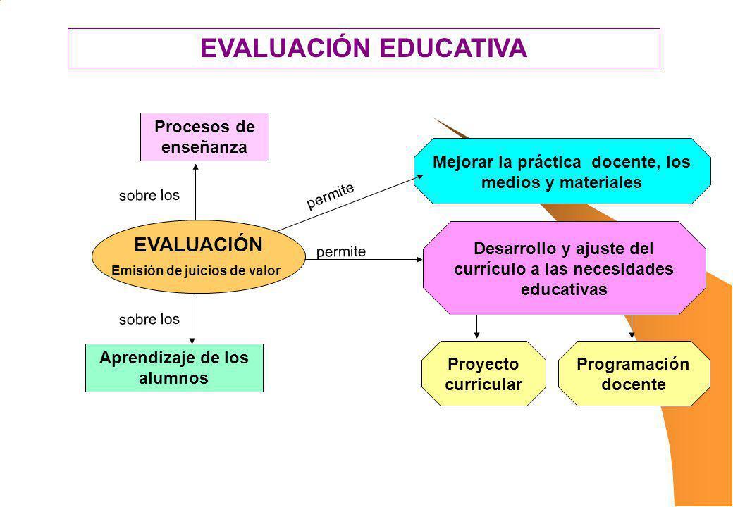 EVALUACIÓN EDUCATIVA Procesos de enseñanza Mejorar la práctica docente, los medios y materiales Desarrollo y ajuste del currículo a las necesidades ed