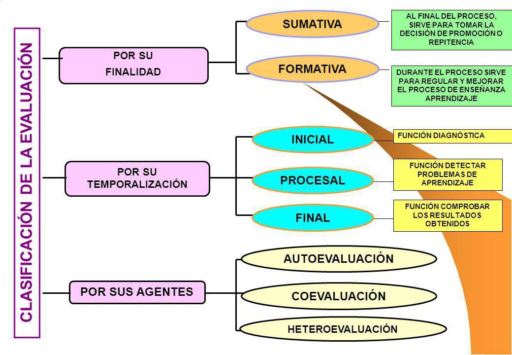CLASIFICACIÓN DE LA EVALUACIÓN POR SU FINALIDAD POR SU TEMPORALIZACIÓN POR SUS AGENTES SUMATIVA FORMATIVA INICIAL PROCESAL FINAL AUTOEVALUACIÓN COEVAL