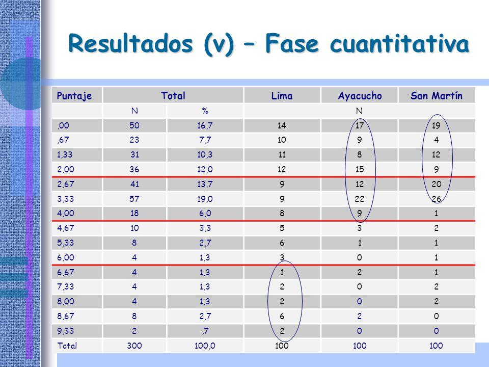 Resultados (v) – Fase cuantitativa PuntajeTotalLimaAyacuchoSan Martín N%N,005016,7141719,67237,71094 1,333110,311812 2,003612,012159 2,674113,791220 3