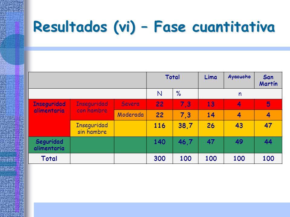 Resultados (vi) – Fase cuantitativa TotalLima Ayacucho San Martín N%n Inseguridad alimentaria Inseguridad con hambre Severa 227,31345 Moderada 227,314