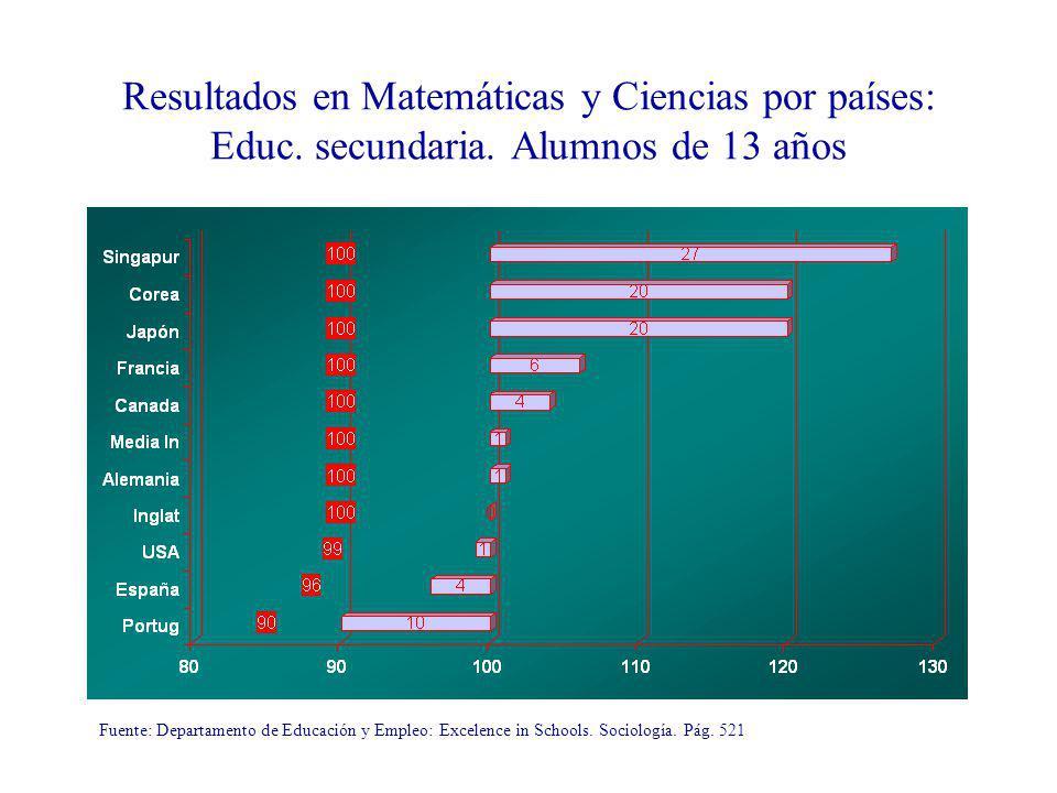 Resultados en Matemáticas y Ciencias por países: Educ. secundaria. Alumnos de 13 años Fuente: Departamento de Educación y Empleo: Excelence in Schools