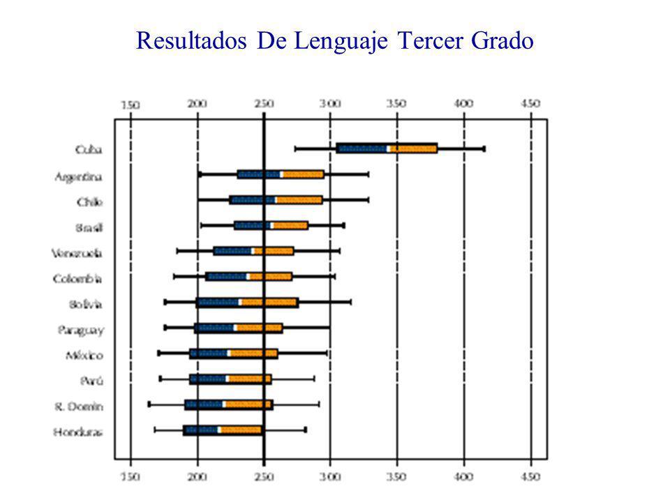 Resultados De Lenguaje Tercer Grado
