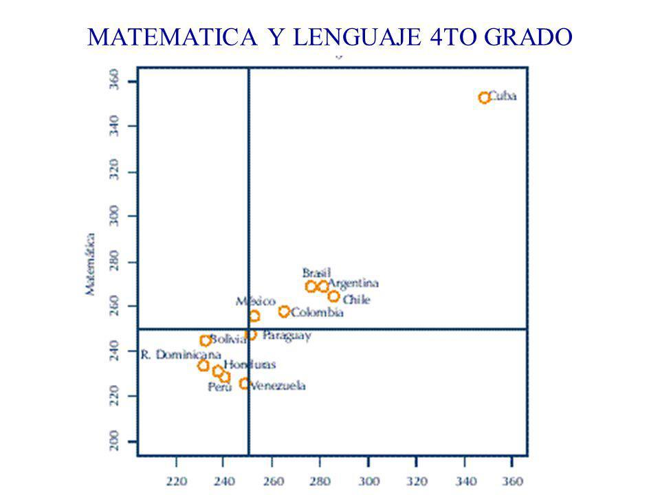 MATEMATICA Y LENGUAJE 4TO GRADO