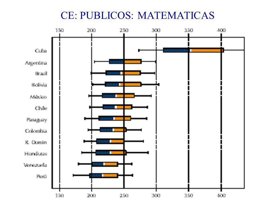 CE: PUBLICOS: MATEMATICAS