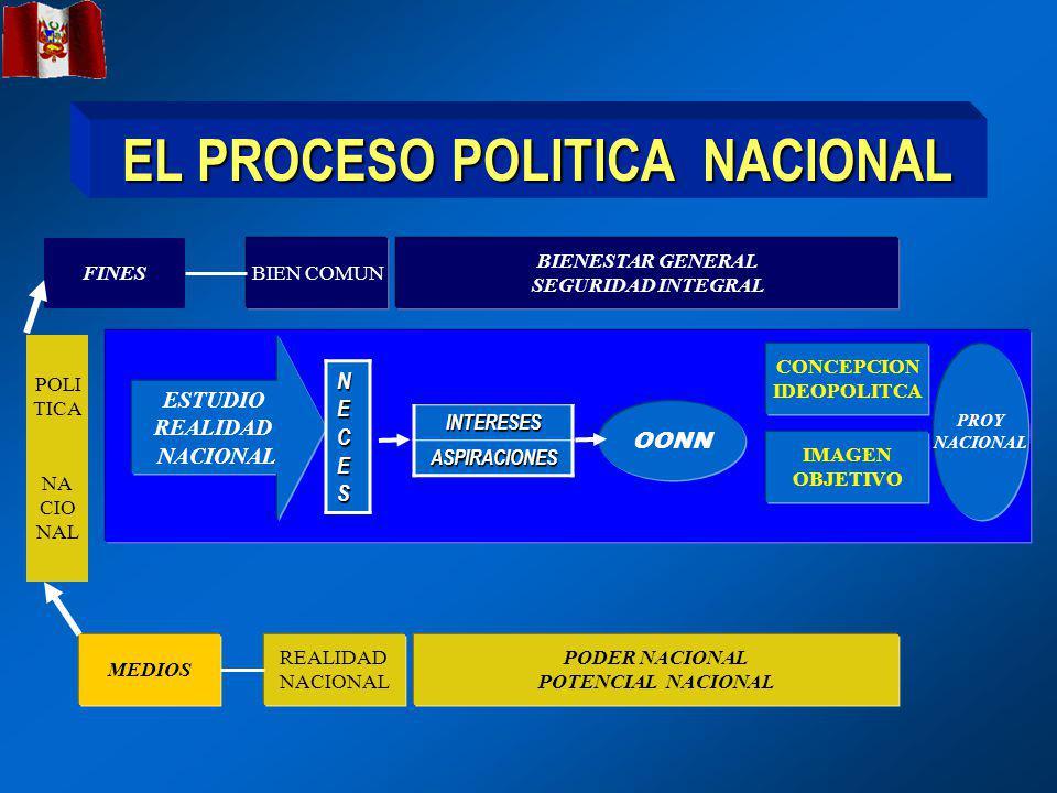 EL PROCESO POLITICA NACIONAL POLI TICA NA CIO NAL PODER NACIONAL POTENCIAL NACIONAL REALIDAD NACIONAL ESTUDIO REALIDAD NACIONALINTERESESASPIRACIONES NECESNECESNECESNECES OONN CONCEPCION IDEOPOLITCA MEDIOS BIENESTAR GENERAL SEGURIDAD INTEGRAL BIEN COMUN FINES IMAGEN OBJETIVO PROY NACIONAL