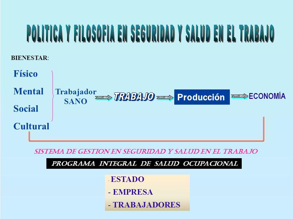 BIENESTAR: Físico Mental Social Cultural Trabajador SANO Producción ECONOMÍA PROGRAMA INTEGRAL DE SALUD OCUPACIONAL - ESTADO - EMPRESA - TRABAJADORES