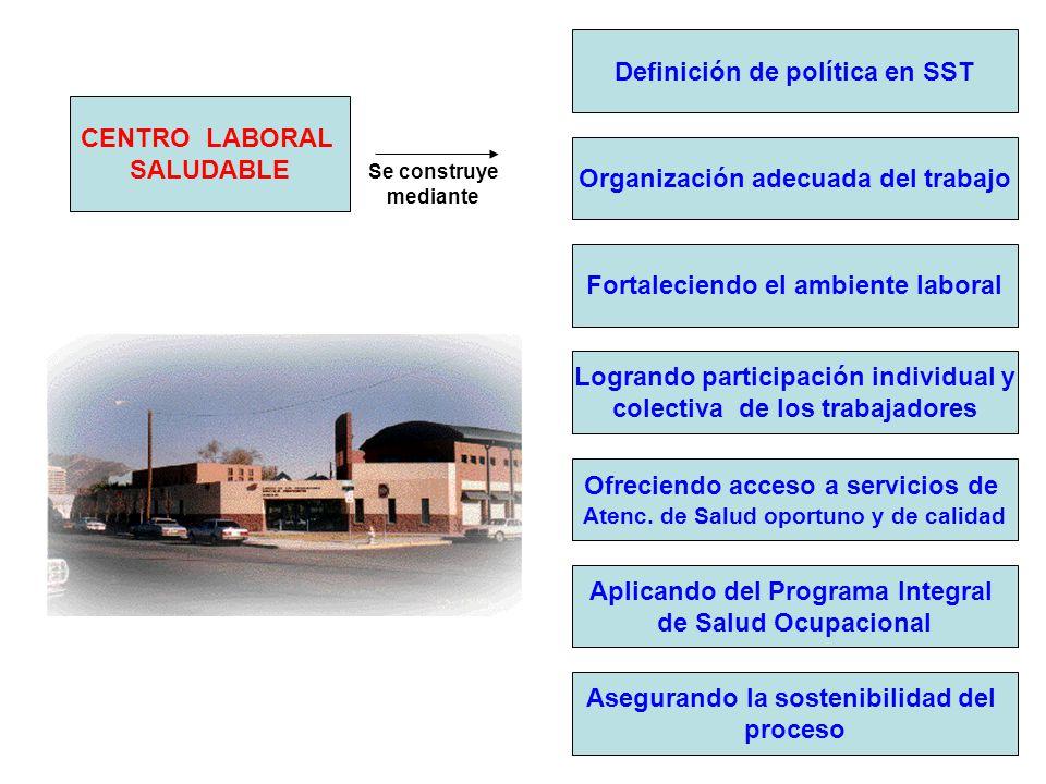 CENTRO LABORAL SALUDABLE Se construye mediante Definición de política en SST Organización adecuada del trabajo Fortaleciendo el ambiente laboral Logra