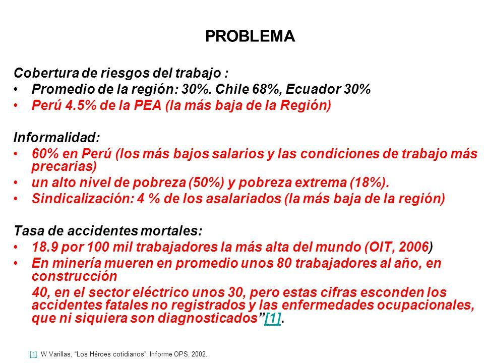 PROBLEMA Cobertura de riesgos del trabajo : Promedio de la región: 30%. Chile 68%, Ecuador 30% Perú 4.5% de la PEA (la más baja de la Región) Informal