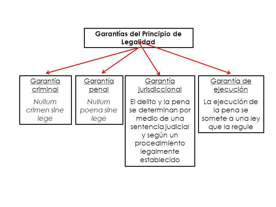 Garantías del Principio de Legalidad Garantía criminal Nullum crimen sine lege Garantía de ejecución La ejecución de la pena se somete a una ley que l