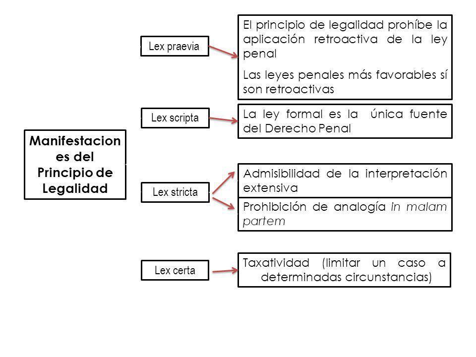 Manifestacion es del Principio de Legalidad Lex praevia Lex scripta Lex stricta El principio de legalidad prohíbe la aplicación retroactiva de la ley