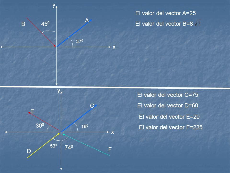 x y A 37 0 x y C 16 0 53 0 45 0 B D E F 74 0 30 0 El valor del vector A=25 El valor del vector B=8 El valor del vector C=75 El valor del vector D=60 E