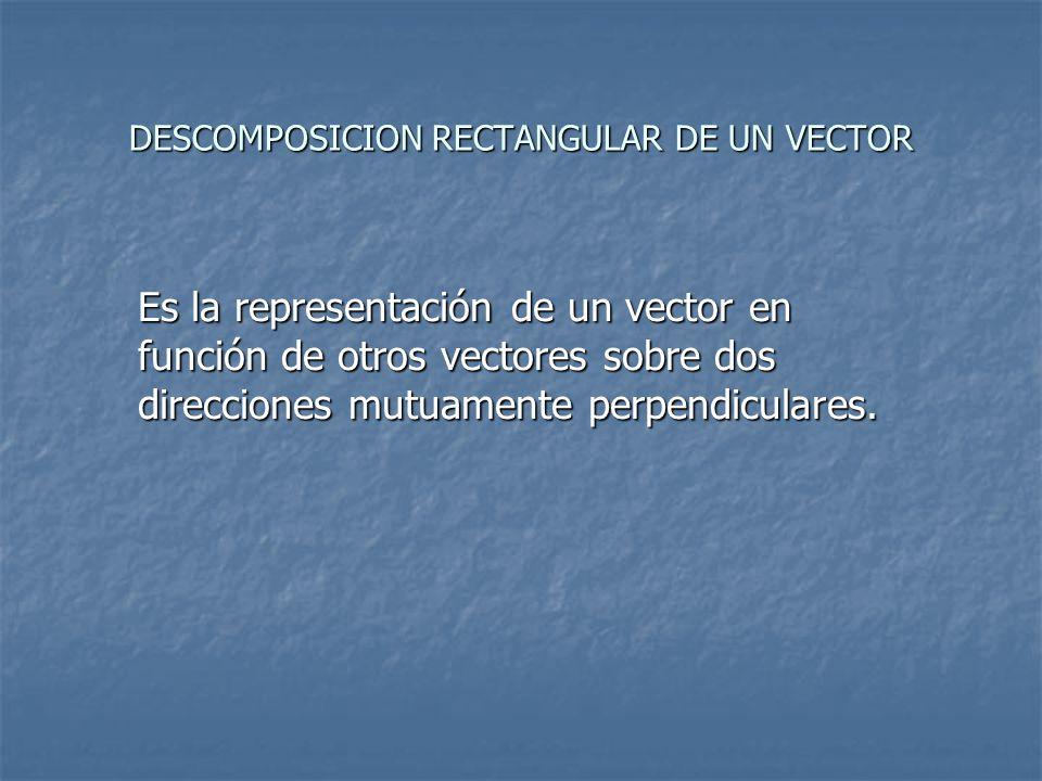 DESCOMPOSICION RECTANGULAR DE UN VECTOR Es la representación de un vector en función de otros vectores sobre dos direcciones mutuamente perpendiculare