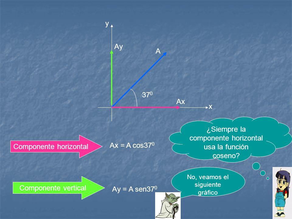 y x A 37 0 Ay Ax Ax = A cos37 0 Ay = A sen37 0 Componente horizontal Componente vertical ¿Siempre la componente horizontal usa la función coseno? No,