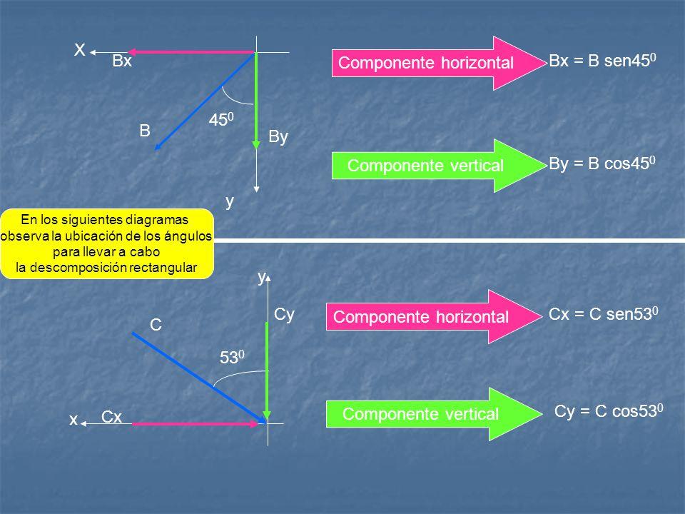 X y x B By Bx y 45 0 53 0 C Cx Cy Componente horizontal Componente vertical Componente horizontal Componente vertical Bx = B sen45 0 By = B cos45 0 Cx