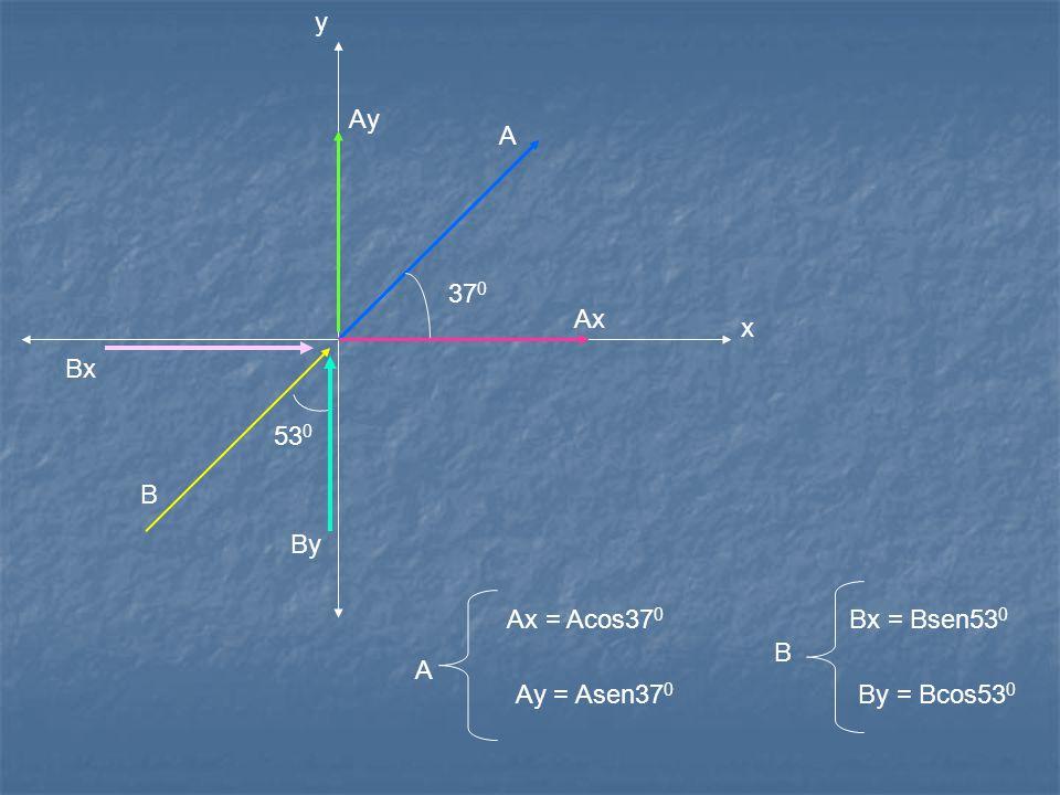 x y A 37 0 Ay Ax 53 0 Bx By Ax = Acos37 0 Ay = Asen37 0 Bx = Bsen53 0 By = Bcos53 0 A B B
